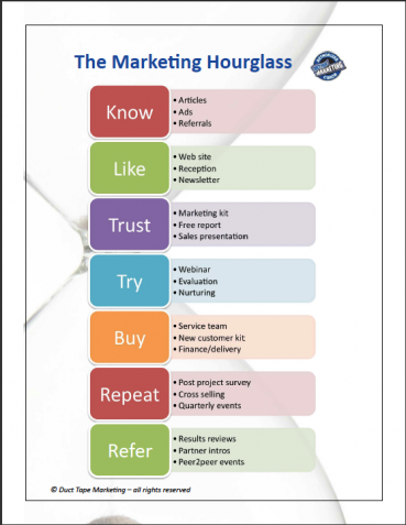 7 Key Marketing Principles