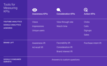 How to Identify the Right KPIs for Online Video: Lessons From Google BrandLab