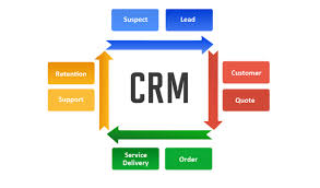 Cloud software for [growing] businesses (CRM 101)