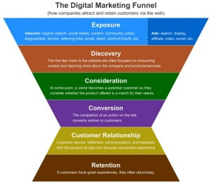 3 steps to creating a simple digital sales funnel