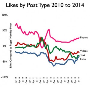 fb_type_likes_months1