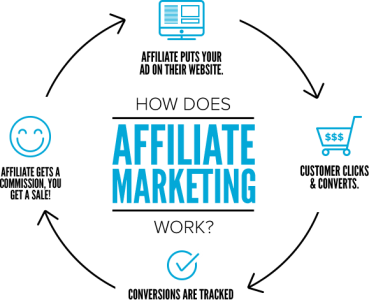 Who sells more – Your sales head or your Affiliate program?