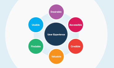 Start Caring About the User Experience Now